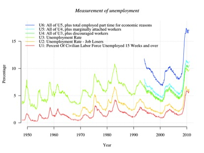 US unemployment