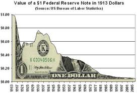 Impact of money printing and currency debasement